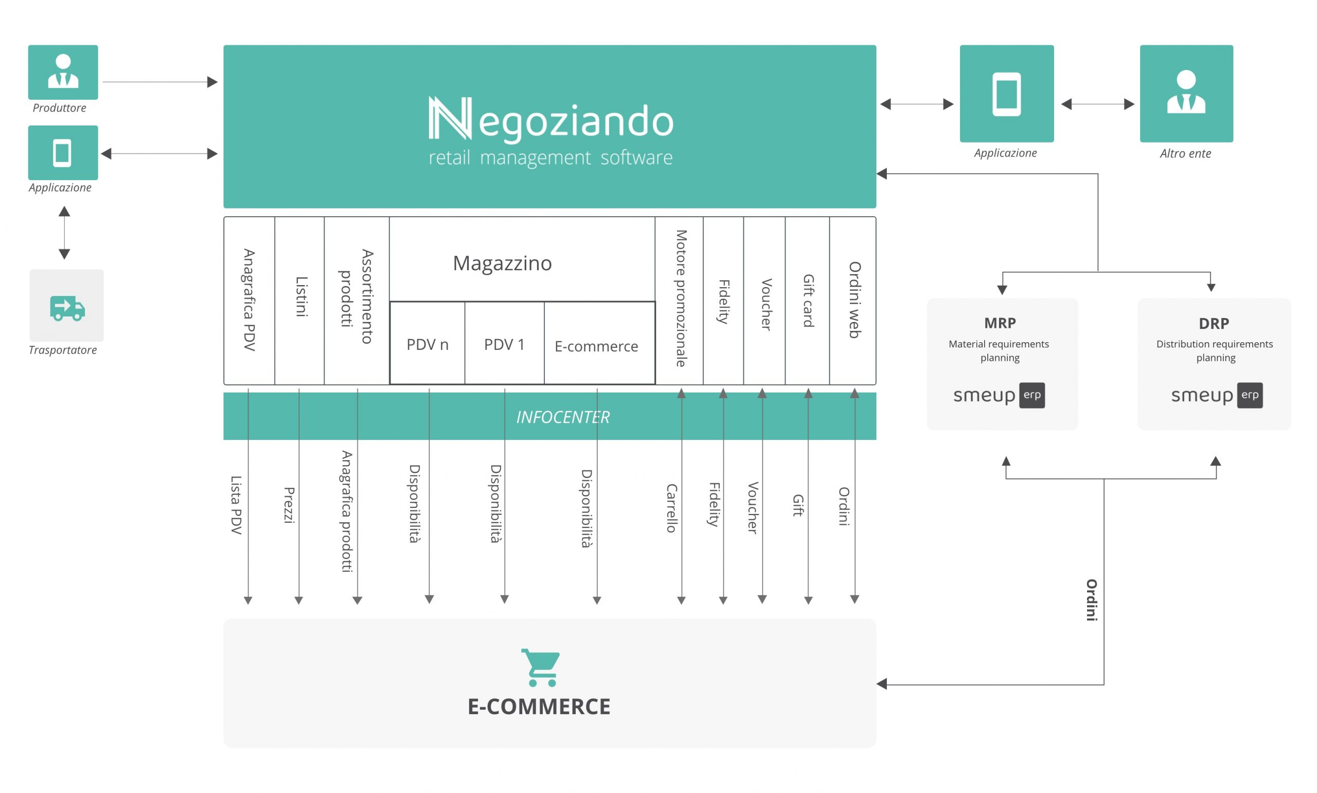Negoziando E-commerce
